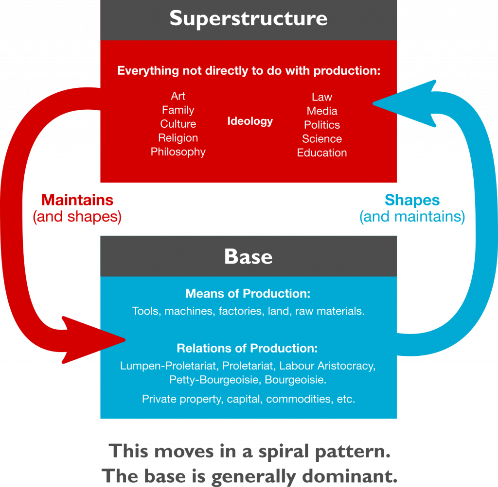 The base-superstructure dialectic, a useful tool for understanding how many countries are socialist and which countries are socialist.
