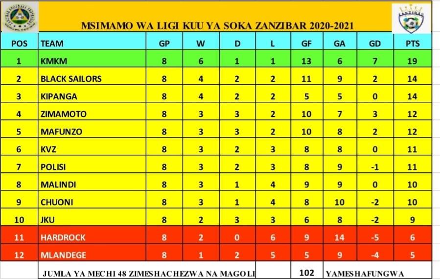 Zanzibar Premier League